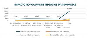 Gráfico INE-BP inquérito